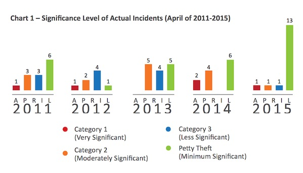 Significance Level of Incidents, April 2011-2015 Courtesy of ReCAAP ISC