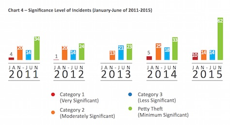 Level of Incidents 2011 to 2015 - ReCAAP ISC