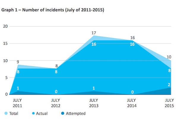 Graph 1 Number of Incidents 2011-2015 Courtesy of ReCAAP ISC