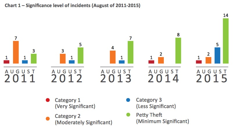 Significance level of Incidents in Aug 2015 according to ReCAAP ISC