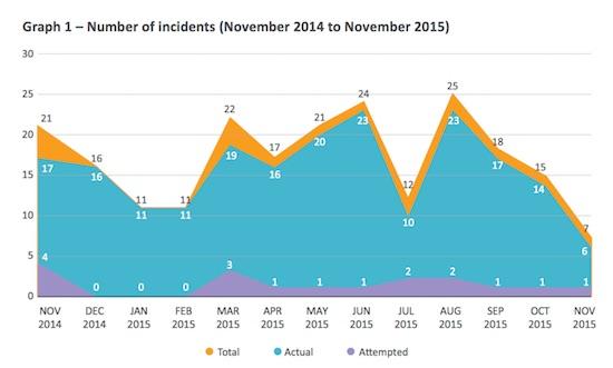 Graph1 - Nov 2014 to Nov 2015 Incidents - Image: ReCAAP ISC