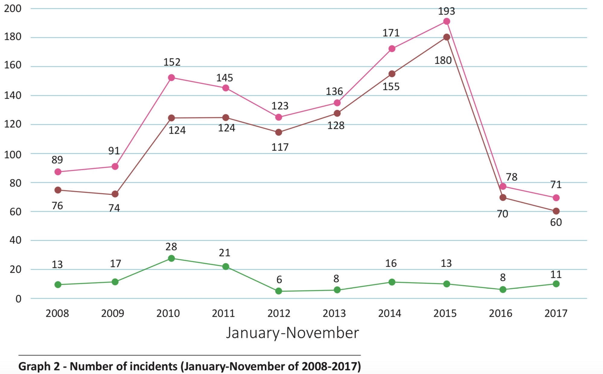 Graph 2, Incidents Jan-Nov 2008-2017: Image courtesy of ReCAAP ISC