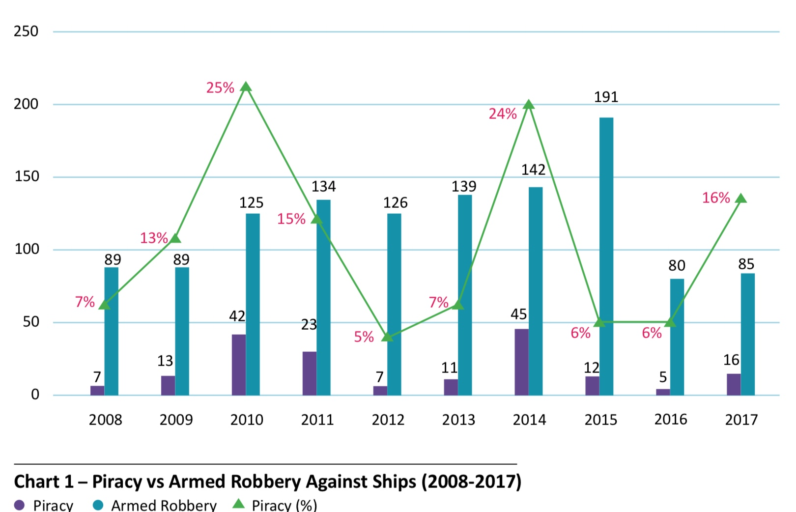 ReCAPP Chart 1; Piracy Vs Armed Robbery Against Ships (2008-2017) - ReCAAP ISC