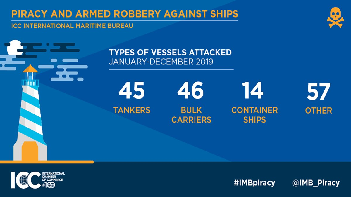Types of Vessels Attacked. Image: IMB