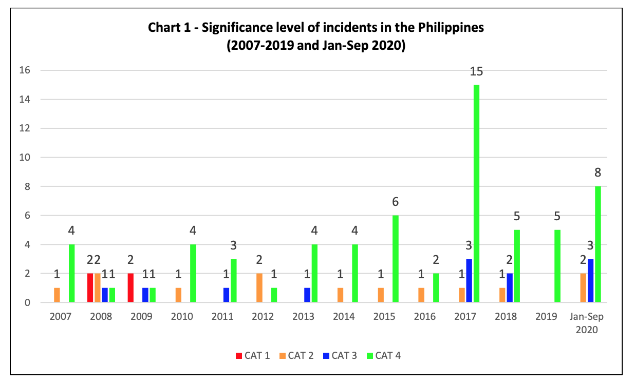 ReCAAP Chart 1 - Significance Level of Incidents