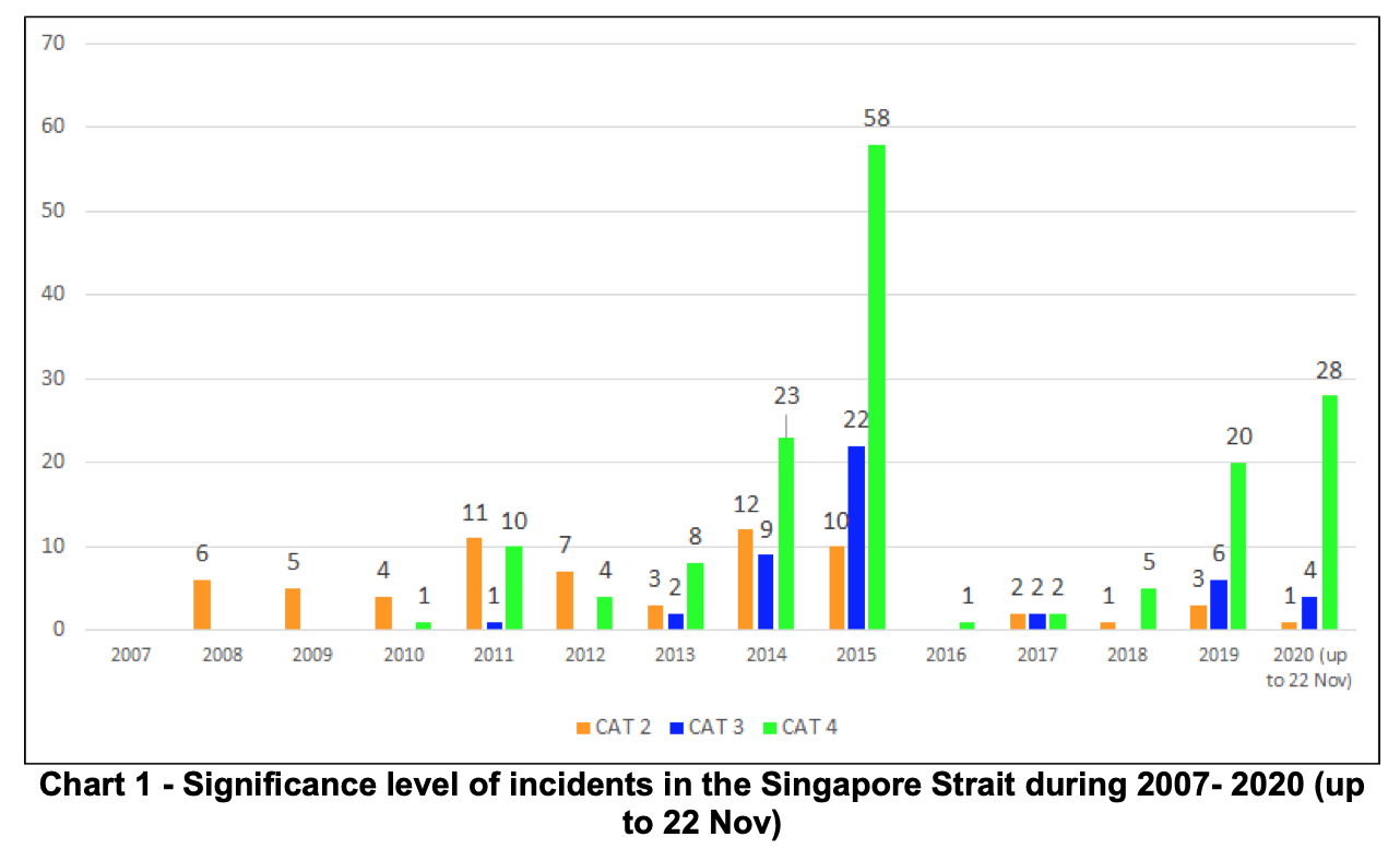 Incidents Significance Level. Chart courtesy of ReCAAP ISC