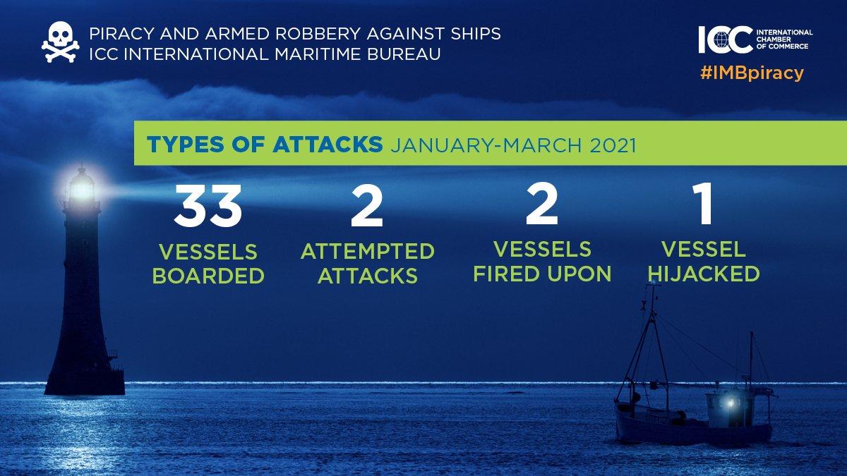 Types of Attacks, Jan - Mar 2021.Image: IMB