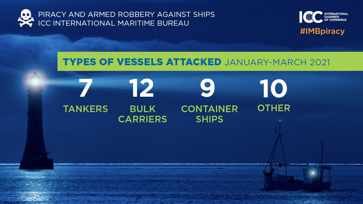 Types of Vessels Attacked Jan - Mar 2021. Image: IMB
