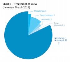 Treatment of Crew Chart - Image courtesy of ReCAAP ISC